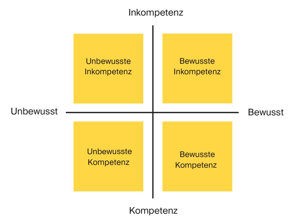 4 Stufen der Kompetenzentwicklung
